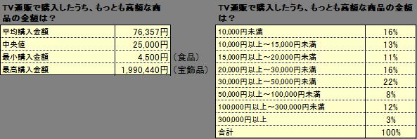 テレビ通販調査